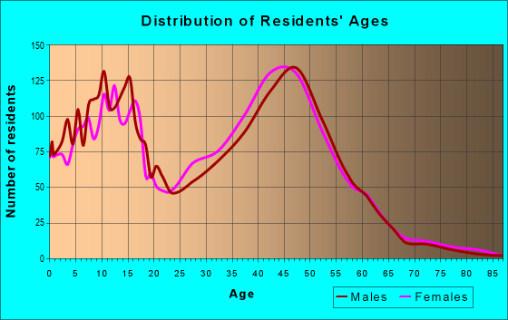 Age and Sex of Residents in zip code 92610