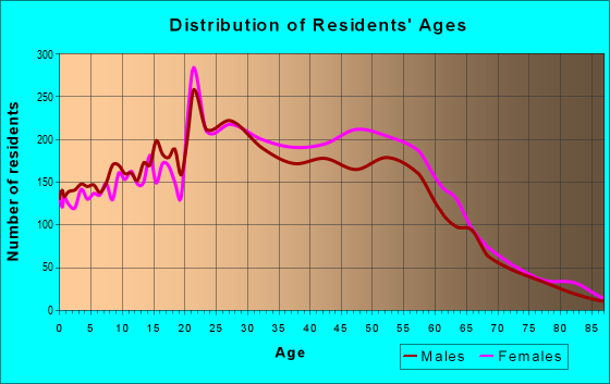 Age and Sex of Residents in zip code 92614