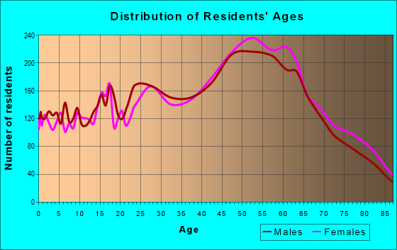 Age and Sex of Residents in zip code 92629