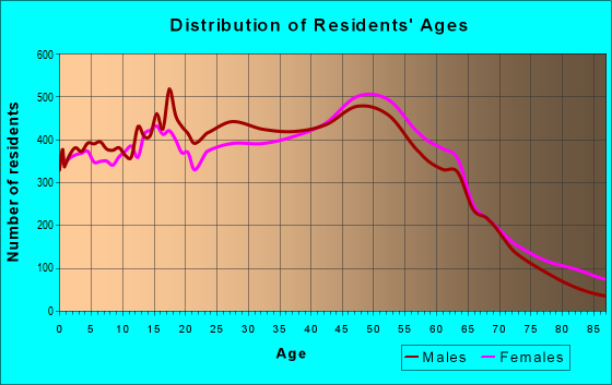 Age and Sex of Residents in zip code 92630