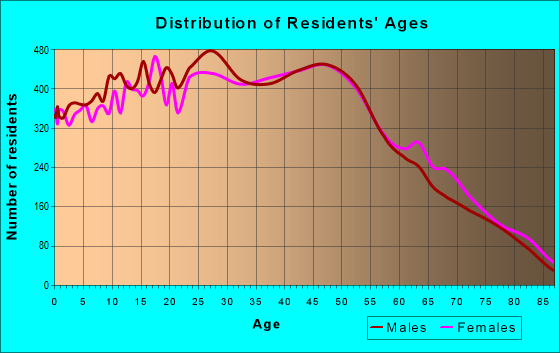 Age and Sex of Residents in zip code 92647