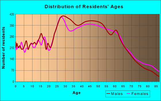 Age and Sex of Residents in zip code 92648