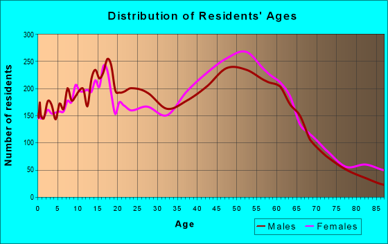 Age and Sex of Residents in zip code 92653