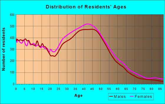 Age and Sex of Residents in zip code 92656