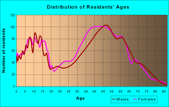 Age and Sex of Residents in zip code 92657