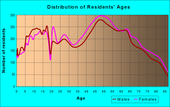 Age and Sex of Residents in zip code 92660