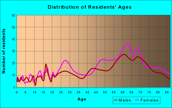 Age and Sex of Residents in zip code 92662