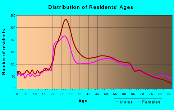 Age and Sex of Residents in zip code 92663