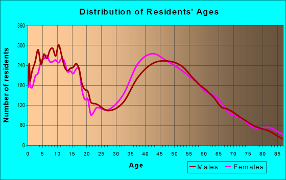 Age and Sex of Residents in zip code 92673