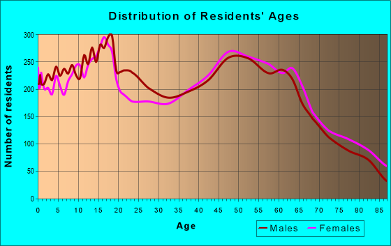 Age and Sex of Residents in zip code 92675