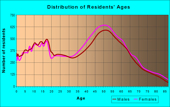Age and Sex of Residents in zip code 92677