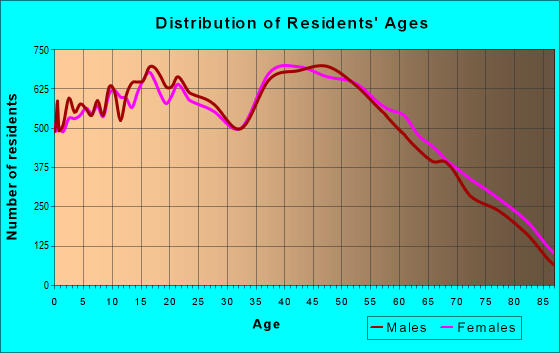 Age and Sex of Residents in zip code 92683