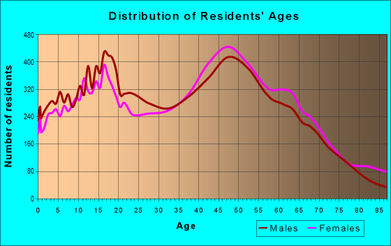 Age and Sex of Residents in zip code 92691