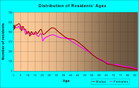 Age and Sex of Residents in zip code 92701