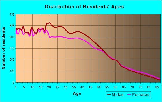 Age and Sex of Residents in zip code 92703