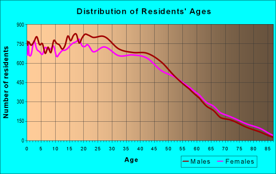 Age and Sex of Residents in zip code 92704
