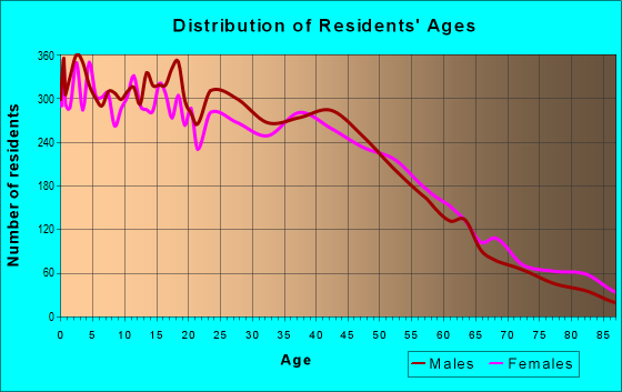 Age and Sex of Residents in zip code 92706
