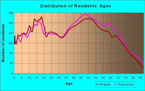 Age and Sex of Residents in zip code 92708