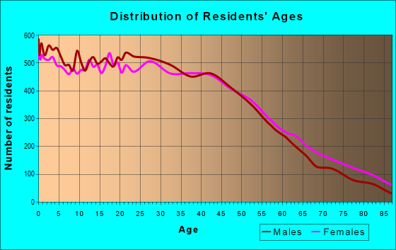 Age and Sex of Residents in zip code 92801