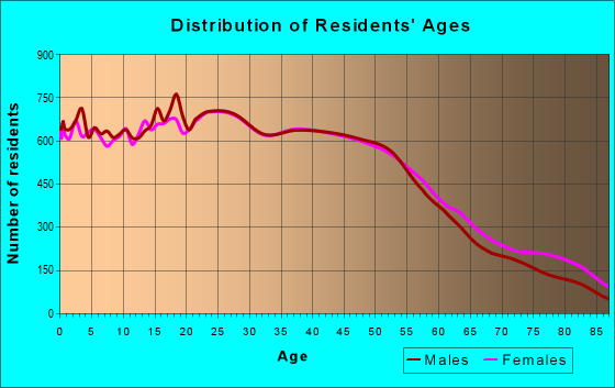 Age and Sex of Residents in zip code 92804