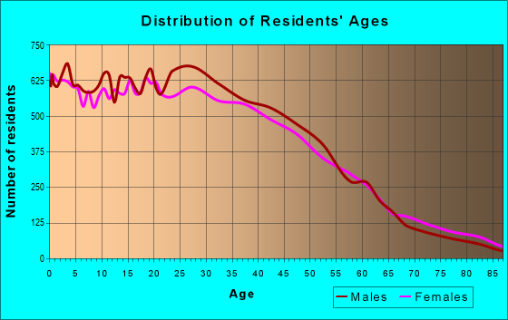 Age and Sex of Residents in zip code 92805