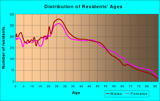 Age and Sex of Residents in zip code 92806
