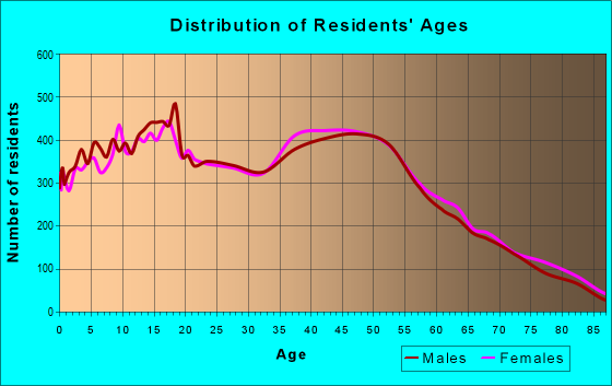 Age and Sex of Residents in zip code 92833