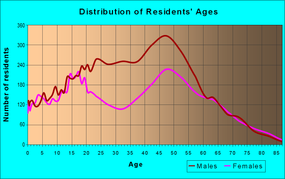 Age and Sex of Residents in zip code 92860
