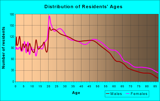 Age and Sex of Residents in zip code 92866