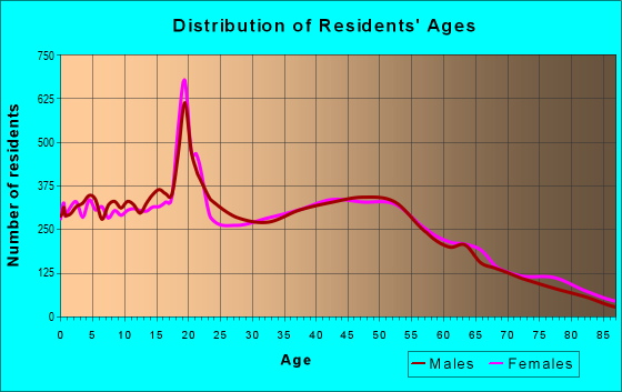 Age and Sex of Residents in zip code 92867