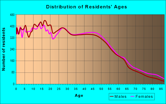 Age and Sex of Residents in zip code 92879