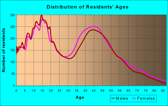 Age and Sex of Residents in zip code 92881