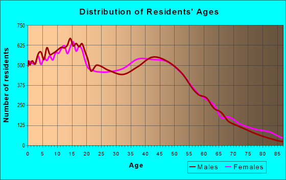 Age and Sex of Residents in zip code 92882