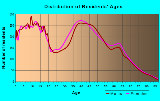 Age and Sex of Residents in zip code 92883