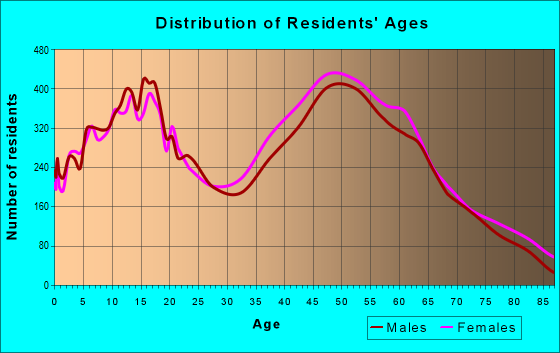 Age and Sex of Residents in zip code 92886