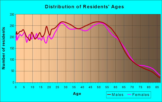 Age and Sex of Residents in zip code 93001