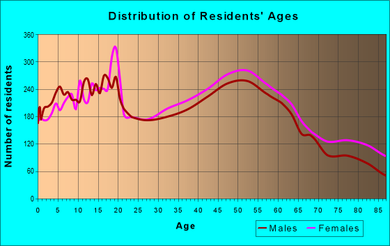 Age and Sex of Residents in zip code 93012