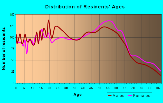 Age and Sex of Residents in zip code 93013