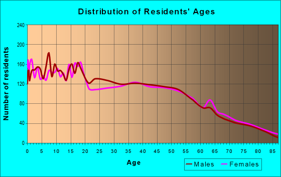 Age and Sex of Residents in zip code 93015