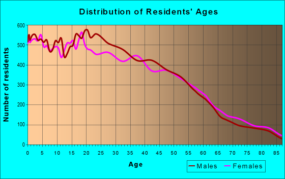 Age and Sex of Residents in zip code 93030