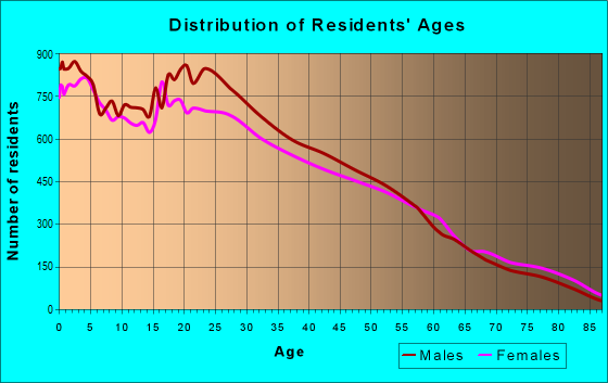 Age and Sex of Residents in zip code 93033