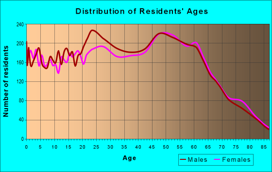 Age and Sex of Residents in zip code 93035