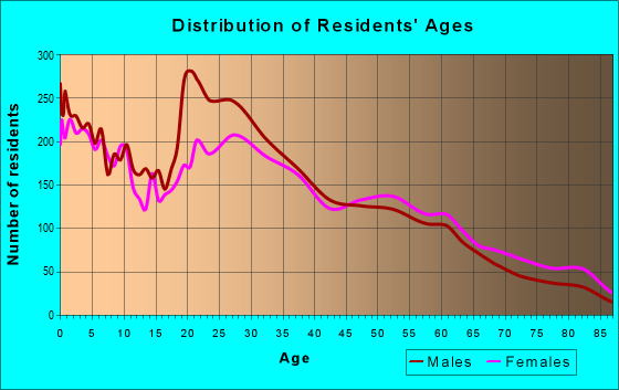 Age and Sex of Residents in zip code 93041