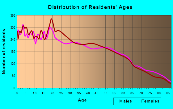Age and Sex of Residents in zip code 93060
