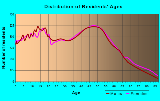 Age and Sex of Residents in zip code 93065