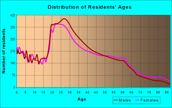 Age and Sex of Residents in zip code 93101