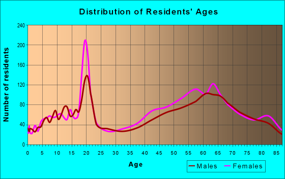 Age and Sex of Residents in zip code 93108
