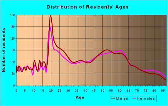 Age and Sex of Residents in zip code 93109