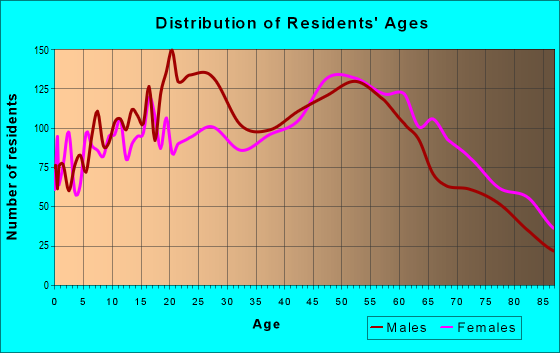 Age and Sex of Residents in zip code 93110