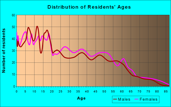 Age and Sex of Residents in zip code 93202